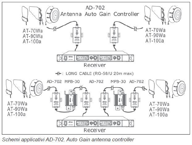 antenna lunga distanza radiomicrofoni