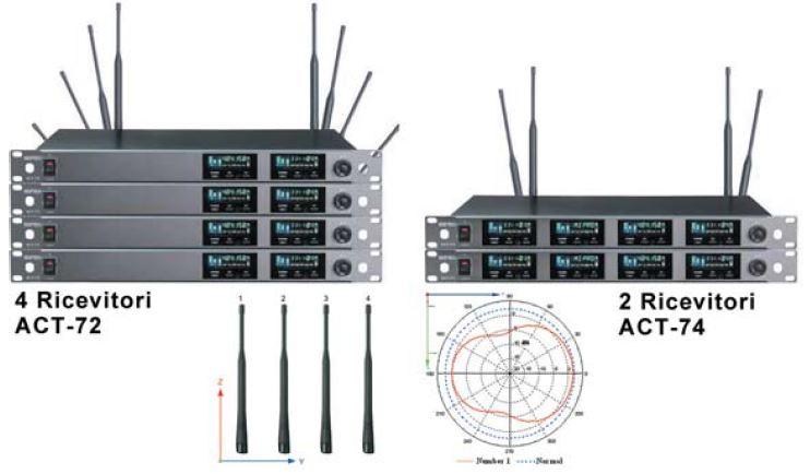 Antenne per radiomicrofoni multipli