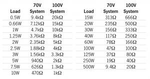 scelta altoparlanti sistemi a 100 volt