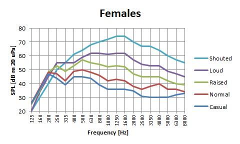 frequenze voce femminile
